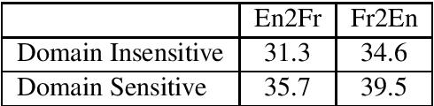 Figure 3 for Robust Machine Translation with Domain Sensitive Pseudo-Sources: Baidu-OSU WMT19 MT Robustness Shared Task System Report