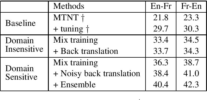Figure 4 for Robust Machine Translation with Domain Sensitive Pseudo-Sources: Baidu-OSU WMT19 MT Robustness Shared Task System Report
