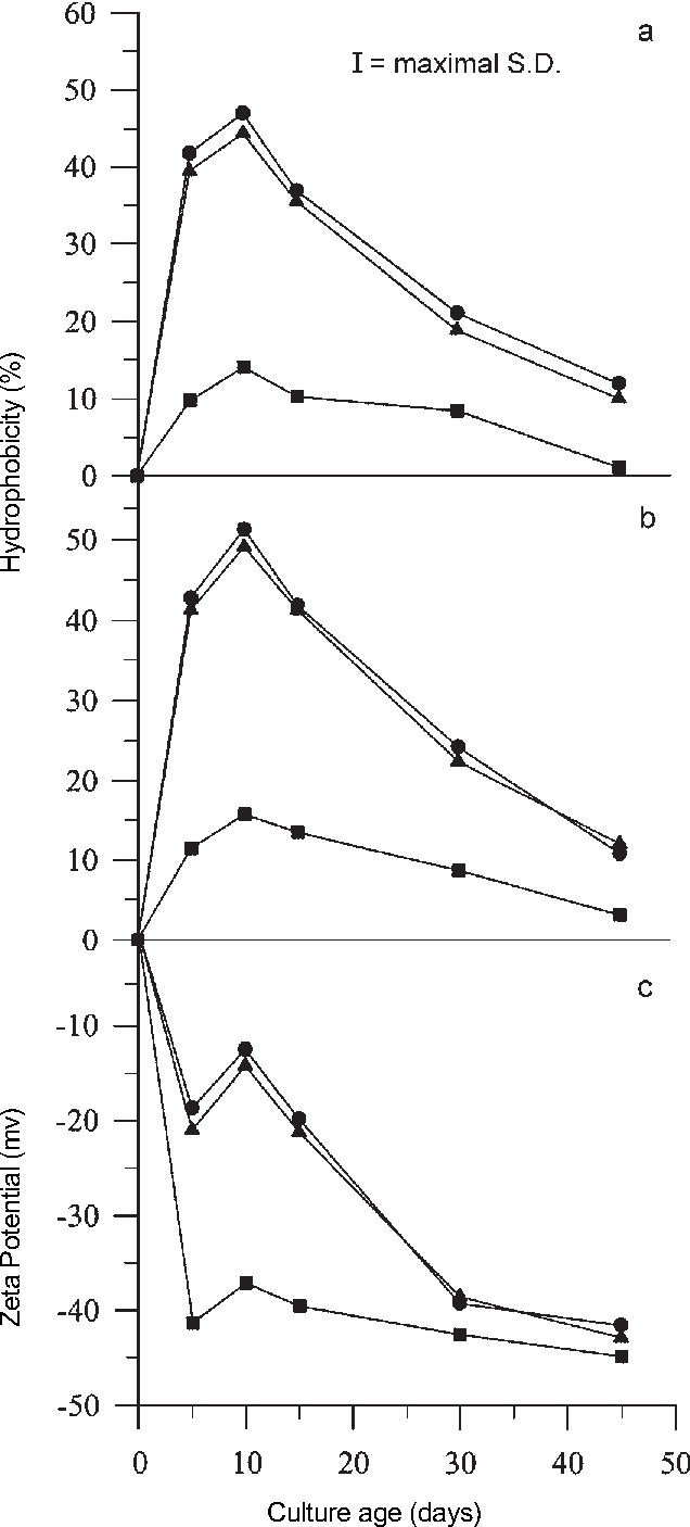 Fig. 3: Effect of culture age on cell surface hydrophobicity and surface charge (zeta potential) of conidia of T. harzianum (● = Th-23/98) and T. viride (▲ = Tv-25/98; ■ = Tv-10/98) isolates; A = BATH assay; B = HIC assay; C = Zeta potential; Data are means of three replicates; V = Bars indicate standard deviation (P = 0.05 value).