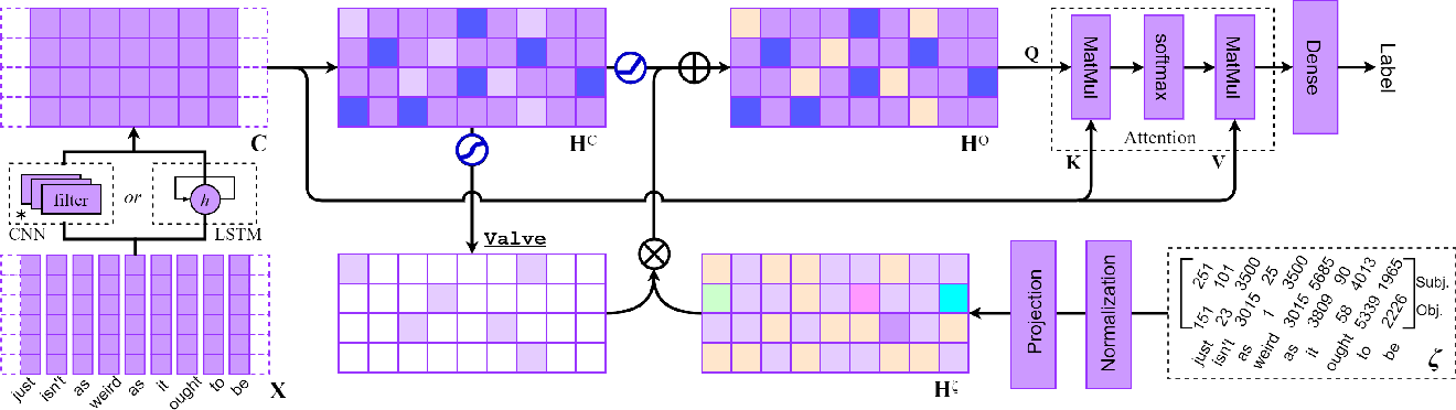 Figure 1 for Incorporating Effective Global Information via Adaptive Gate Attention for Text Classification