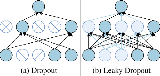 Figure 3 for Incorporating Effective Global Information via Adaptive Gate Attention for Text Classification