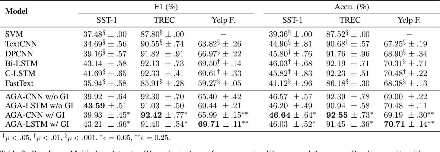 Figure 4 for Incorporating Effective Global Information via Adaptive Gate Attention for Text Classification