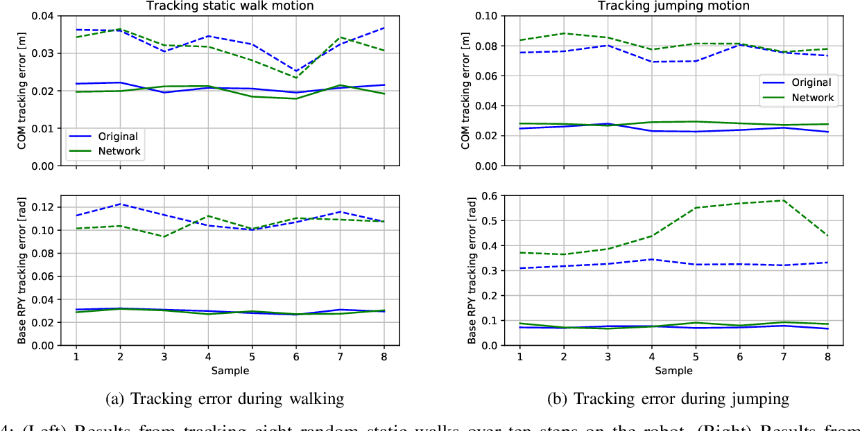 Figure 4 for Learning a Centroidal Motion Planner for Legged Locomotion