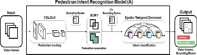 Figure 3 for FuSSI-Net: Fusion of Spatio-temporal Skeletons for Intention Prediction Network
