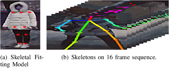 Figure 4 for FuSSI-Net: Fusion of Spatio-temporal Skeletons for Intention Prediction Network