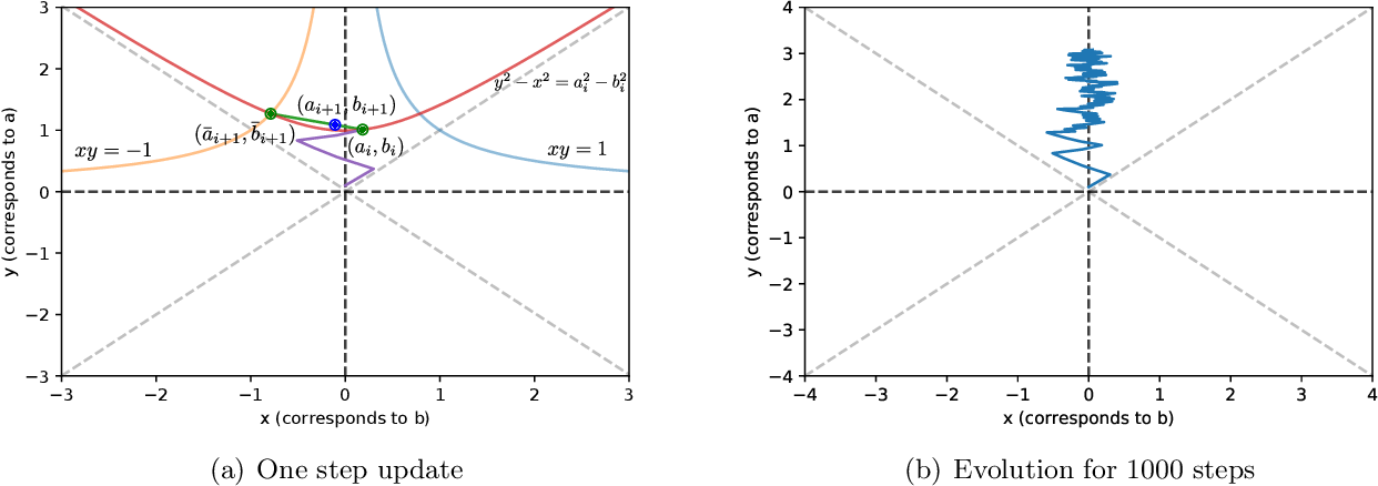 Figure 1 for A Sample Complexity Separation between Non-Convex and Convex Meta-Learning