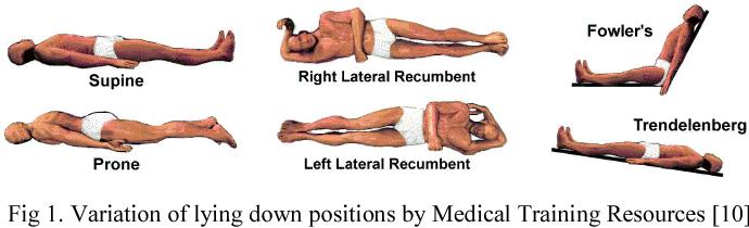 "LINET Americas on Twitter: ""Position 5: Semi recumbent ... |Semi Recumbent Position"