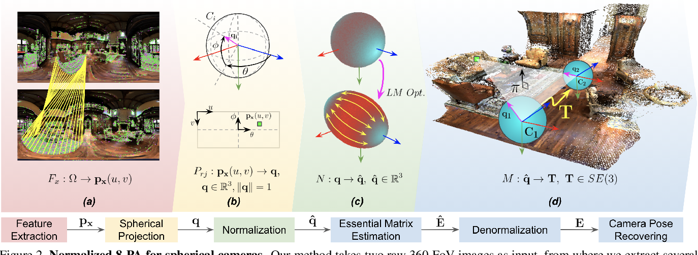Figure 2 for Robust 360-8PA: Redesigning The Normalized 8-point Algorithm for 360-FoV Images