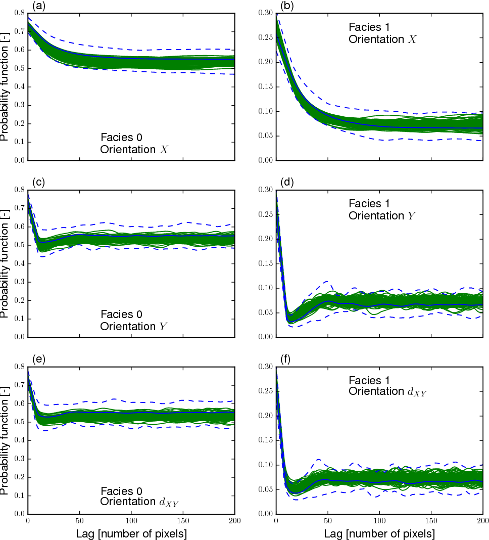 Figure 4 for Efficient training-image based geostatistical simulation and inversion using a spatial generative adversarial neural network