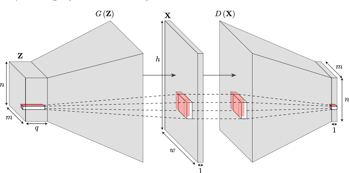 Figure 1 for Efficient training-image based geostatistical simulation and inversion using a spatial generative adversarial neural network