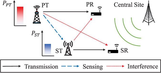 Figure 3 for A Learning-Based Two-Stage Spectrum Sharing Strategy with Multiple Primary Transmit Power Levels