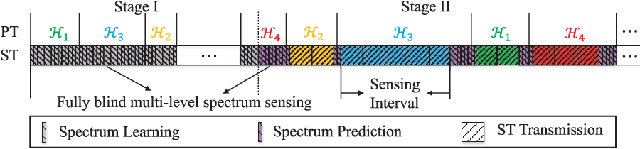Figure 4 for A Learning-Based Two-Stage Spectrum Sharing Strategy with Multiple Primary Transmit Power Levels