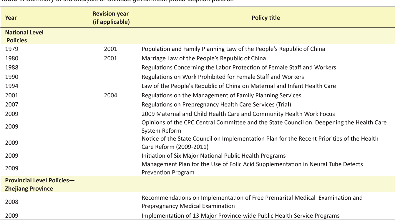PDF] Reproductive Health Policy in China: A Study of
