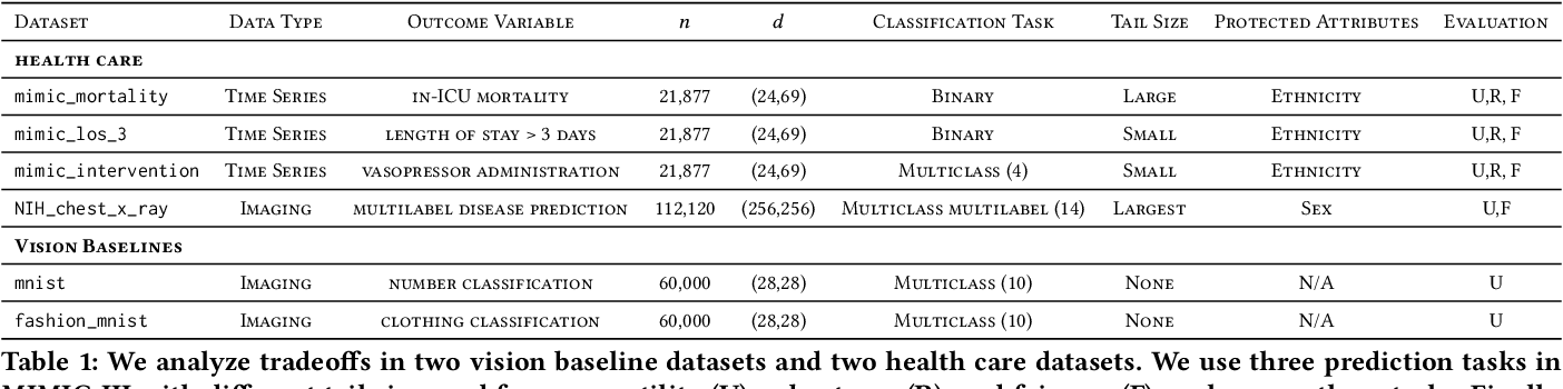 Figure 1 for Chasing Your Long Tails: Differentially Private Prediction in Health Care Settings