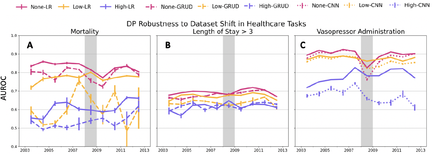 Figure 2 for Chasing Your Long Tails: Differentially Private Prediction in Health Care Settings