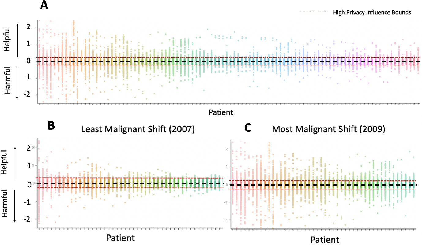 Figure 4 for Chasing Your Long Tails: Differentially Private Prediction in Health Care Settings