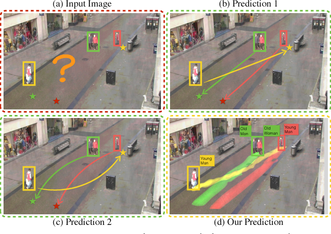 Figure 1 for Forecasting Interactive Dynamics of Pedestrians with Fictitious Play