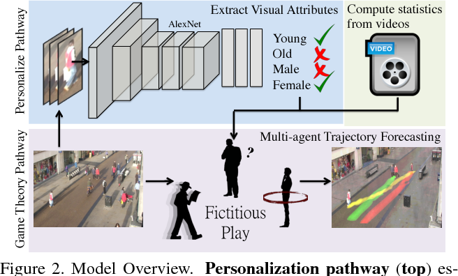 Figure 3 for Forecasting Interactive Dynamics of Pedestrians with Fictitious Play
