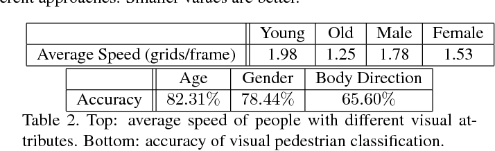 Figure 4 for Forecasting Interactive Dynamics of Pedestrians with Fictitious Play