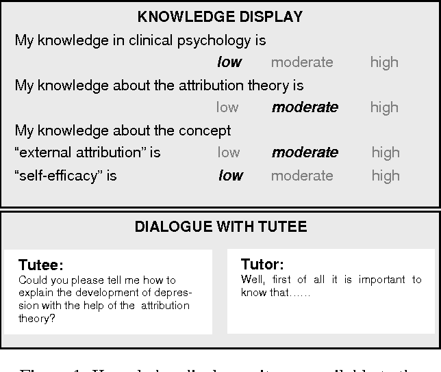 Figure 1: Knowledge display as it was available to the tutors in the knowledge information condition.
