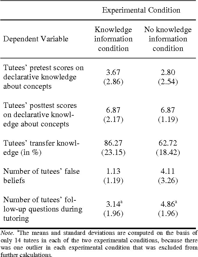 Table 1: Means and Standard Deviations (in Parentheses) of the Dependent Variables of the Experiment.