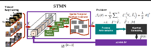 Figure 3 for Deep Spatio-temporal Manifold Network for Action Recognition