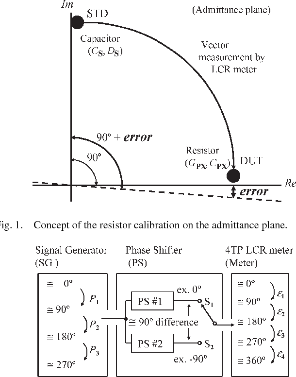 A New Self-Calibration Method of an $LCR$ Meter for RF Resistance