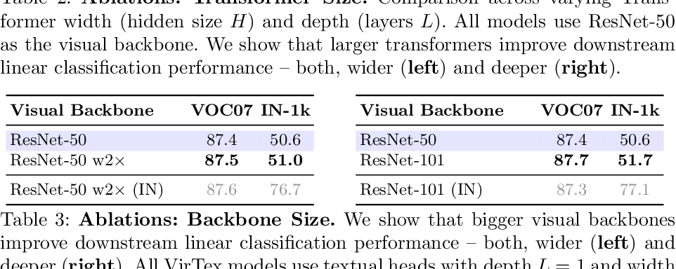 Figure 4 for VirTex: Learning Visual Representations from Textual Annotations