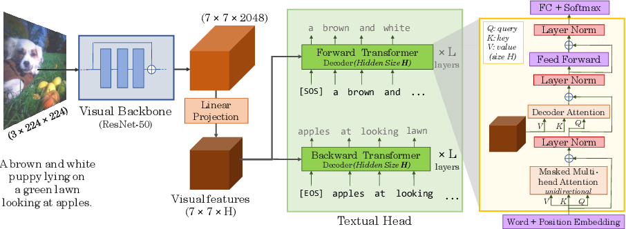 Figure 3 for VirTex: Learning Visual Representations from Textual Annotations