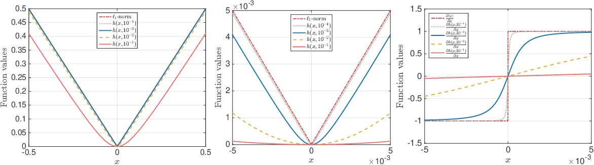 Figure 1 for Simple and practical algorithms for $\ell_p$-norm low-rank approximation