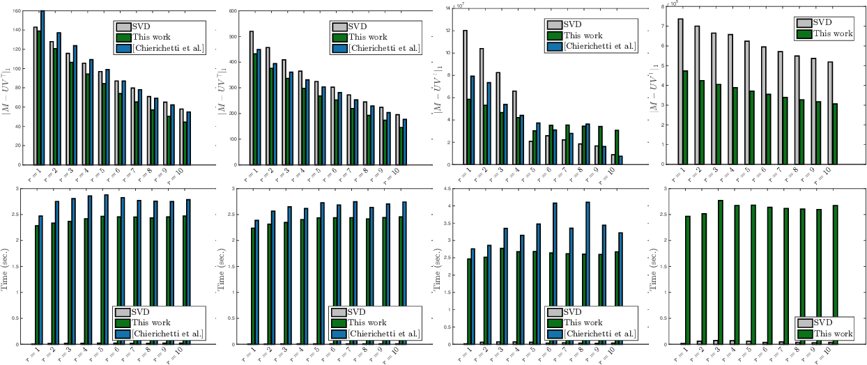 Figure 3 for Simple and practical algorithms for $\ell_p$-norm low-rank approximation