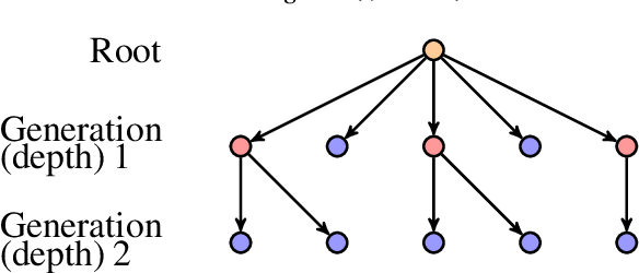 Figure 1 for Monte-Carlo Tree Search for Policy Optimization
