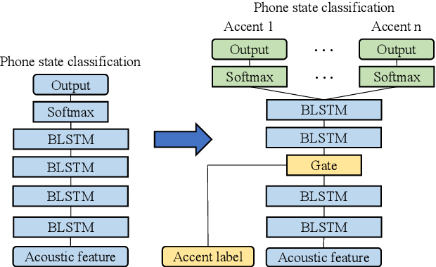 Figure 1 for Multi-Accent Adaptation based on Gate Mechanism