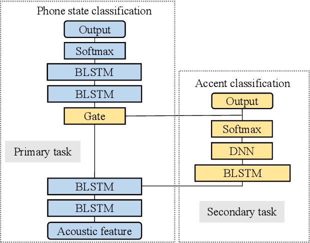 Figure 3 for Multi-Accent Adaptation based on Gate Mechanism