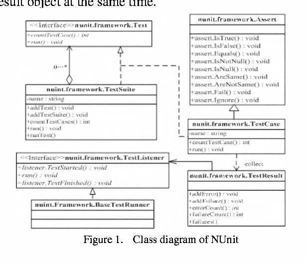 MDA-based automated generation method of test cases and