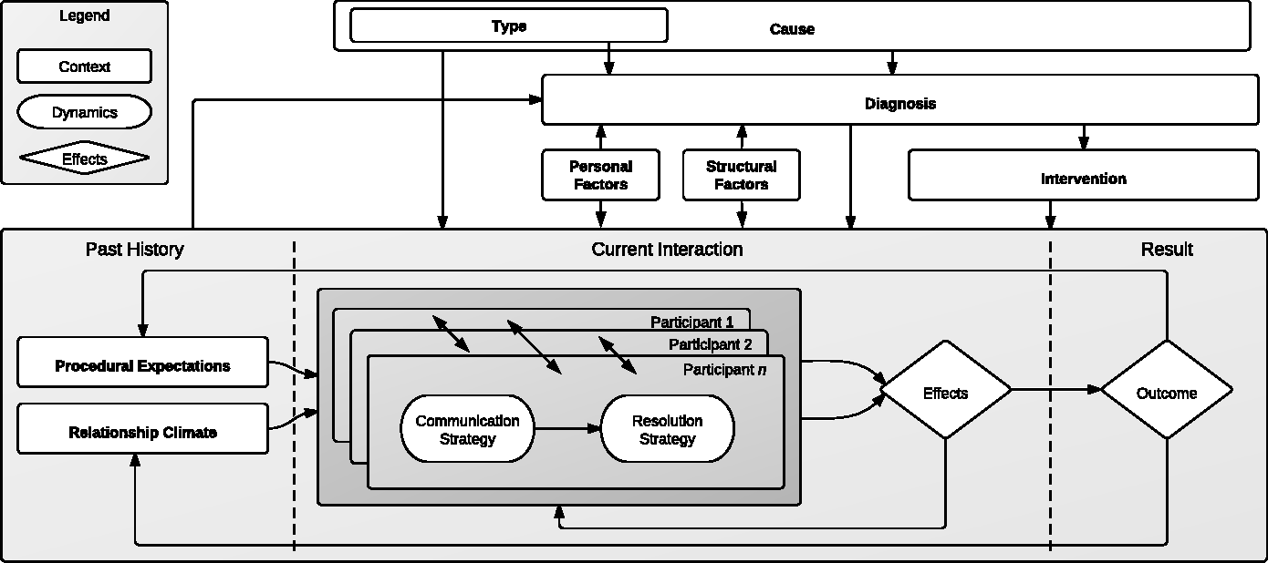 A model of conflict for study and design of games semantic scholar figure 1 ccuart Gallery