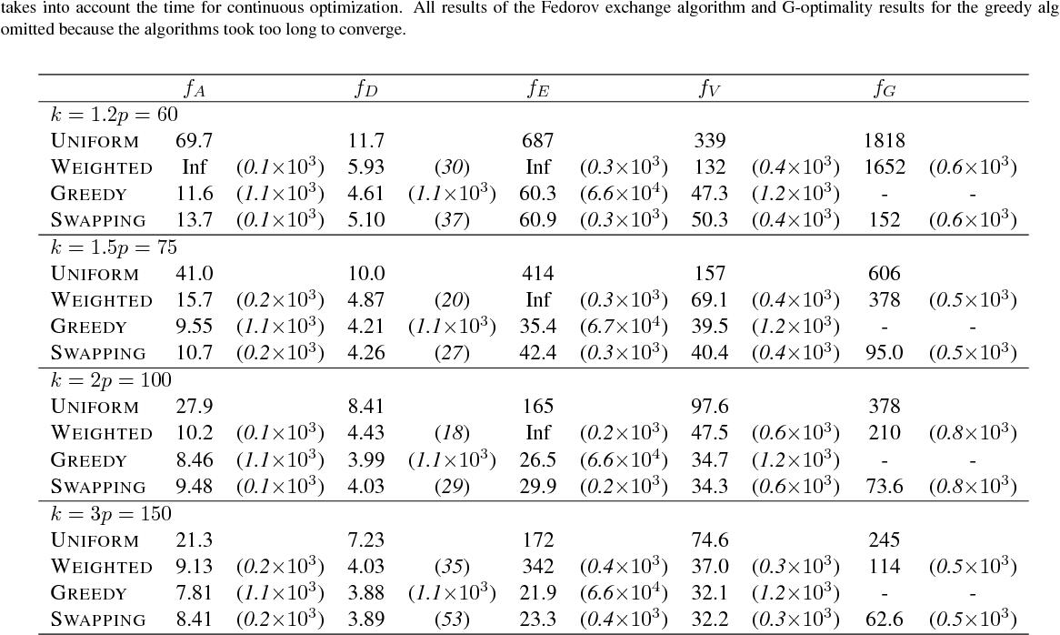 Figure 4 for Near-Optimal Discrete Optimization for Experimental Design: A Regret Minimization Approach