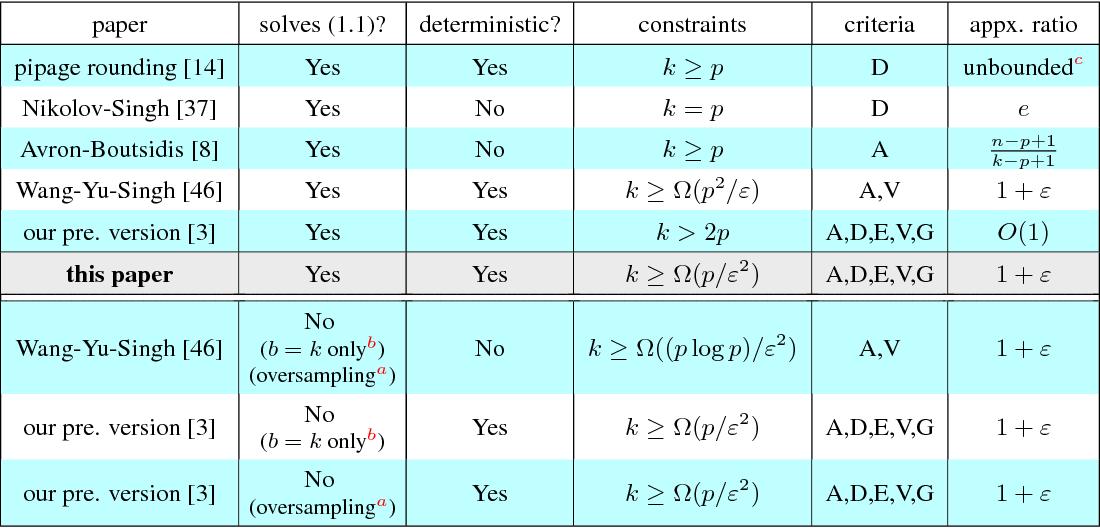 Figure 1 for Near-Optimal Discrete Optimization for Experimental Design: A Regret Minimization Approach