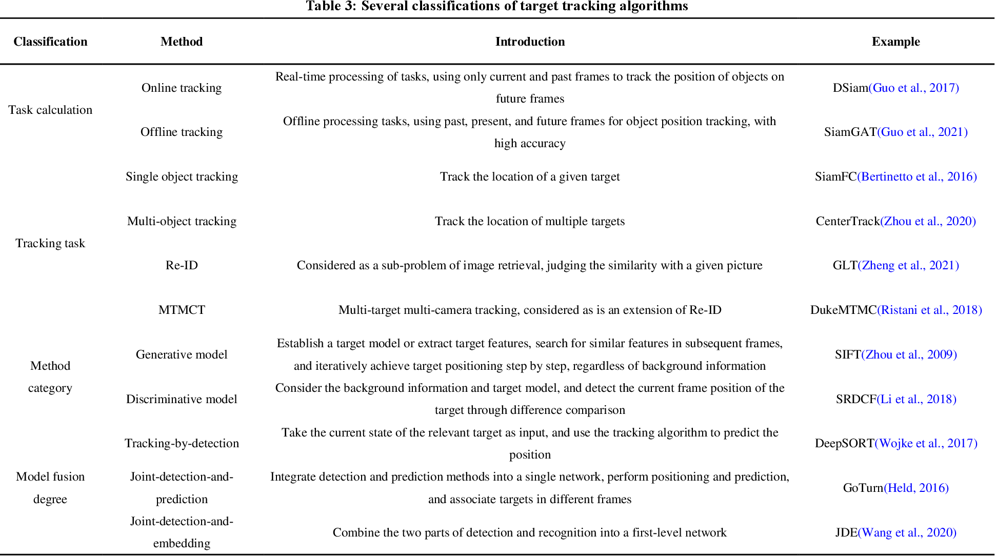 Figure 3 for A Review of Computer Vision Technologies for Fish Tracking