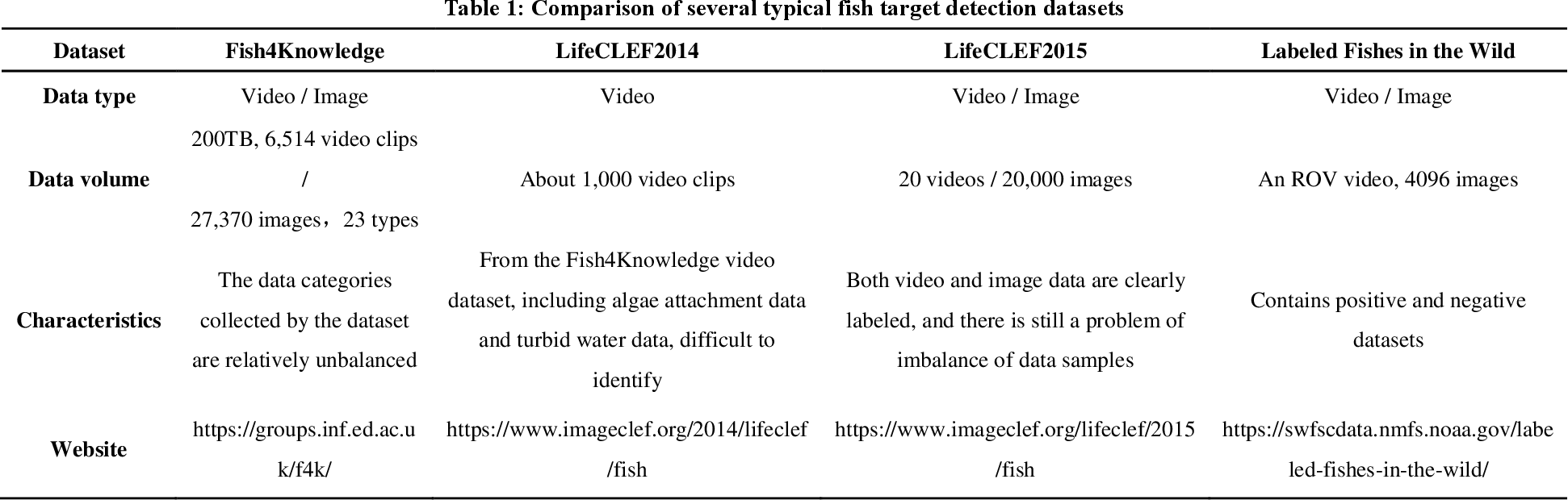 Figure 1 for A Review of Computer Vision Technologies for Fish Tracking
