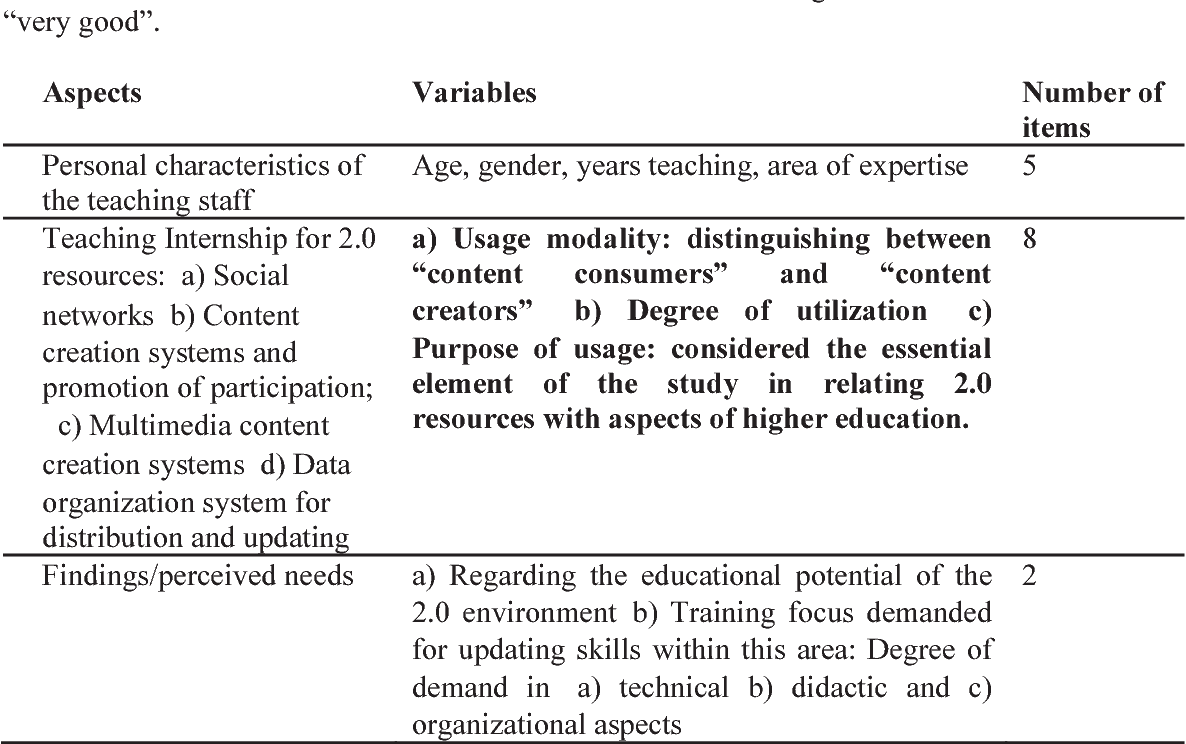 Table 1 from WEB 2 0 and higher education: Its educational use in