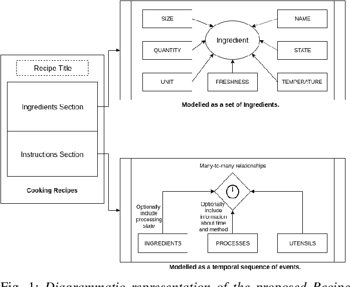 Figure 1 for A Named Entity Based Approach to Model Recipes