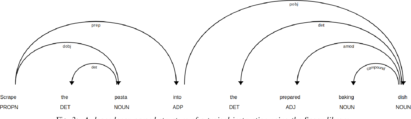 Figure 3 for A Named Entity Based Approach to Model Recipes