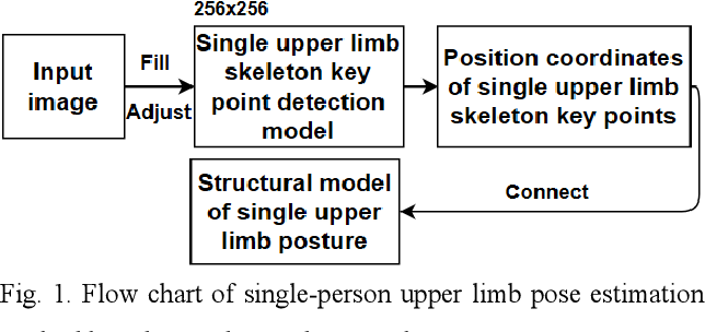 Figure 1 for Single upper limb pose estimation method based on improved stacked hourglass network
