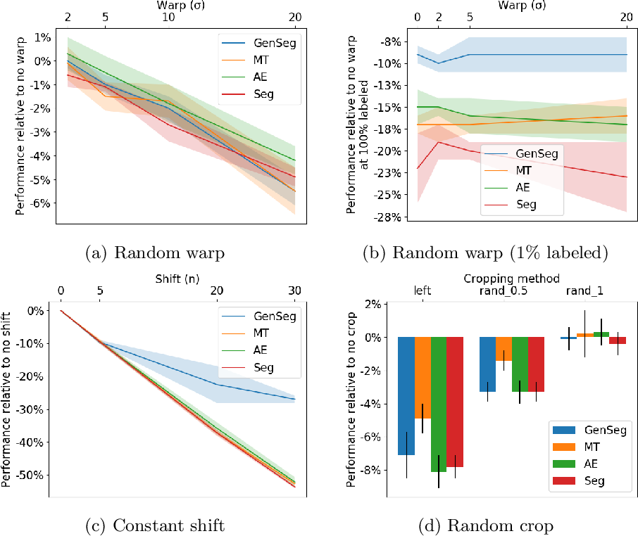 Figure 2 for Label noise in segmentation networks : mitigation must deal with bias