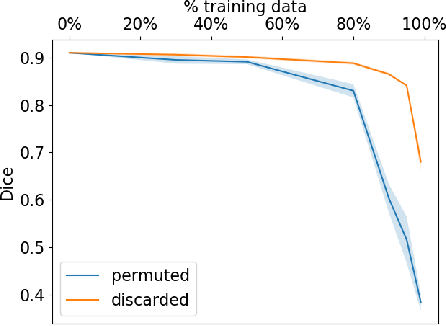 Figure 3 for Label noise in segmentation networks : mitigation must deal with bias