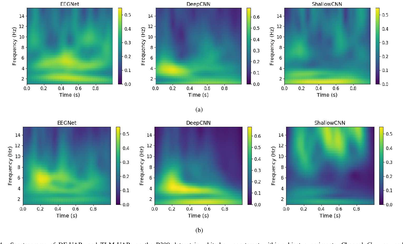 Figure 4 for Universal Adversarial Perturbations for CNN Classifiers in EEG-Based BCIs