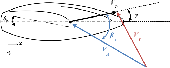 Figure 1: The Wind Triangle