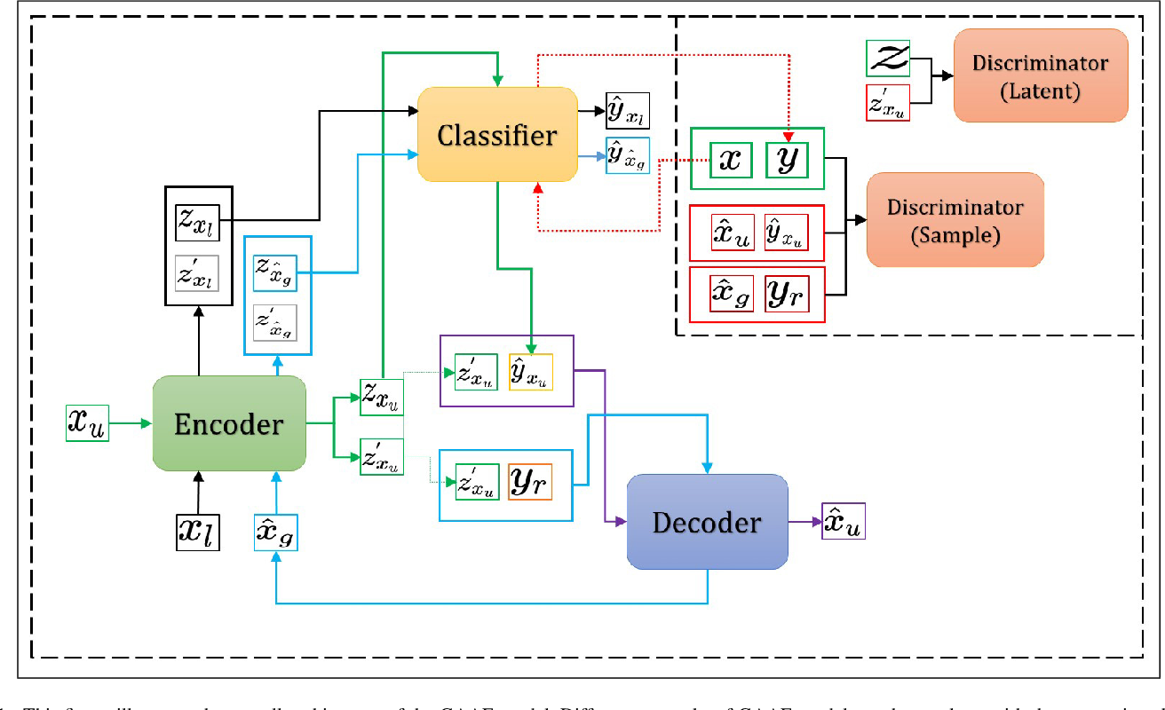 Figure 1 for High-Fidelity Audio Generation and Representation Learning with Guided Adversarial Autoencoder