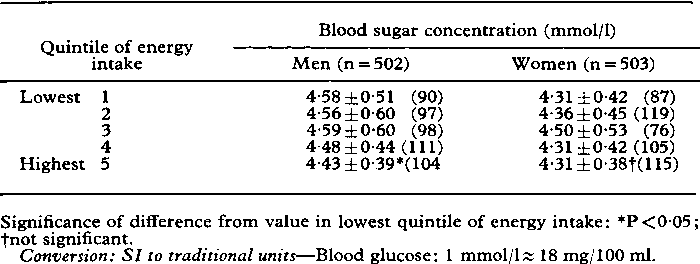 TABLE I-Mean fasting blood sugar concentrations ± SD by quintiles of  nutrient intake in